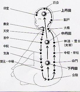 Harmoniser chakras
